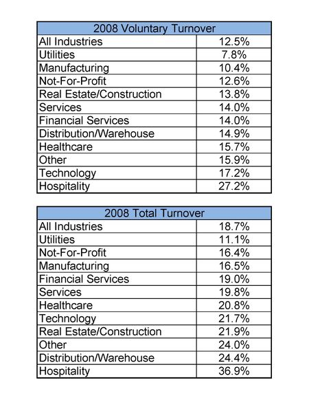 2008 Turnover Rates