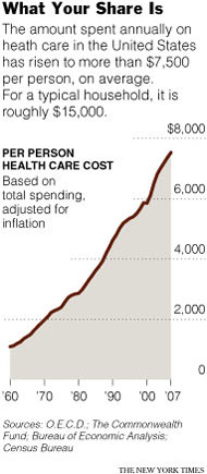 HC Spending per person