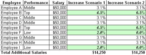 salary and merit pay A new forecast predicts that salary increase budgets for us employers will grow 3 percent on average in 2018 across most employee categories, essentially unchanged from 2017.