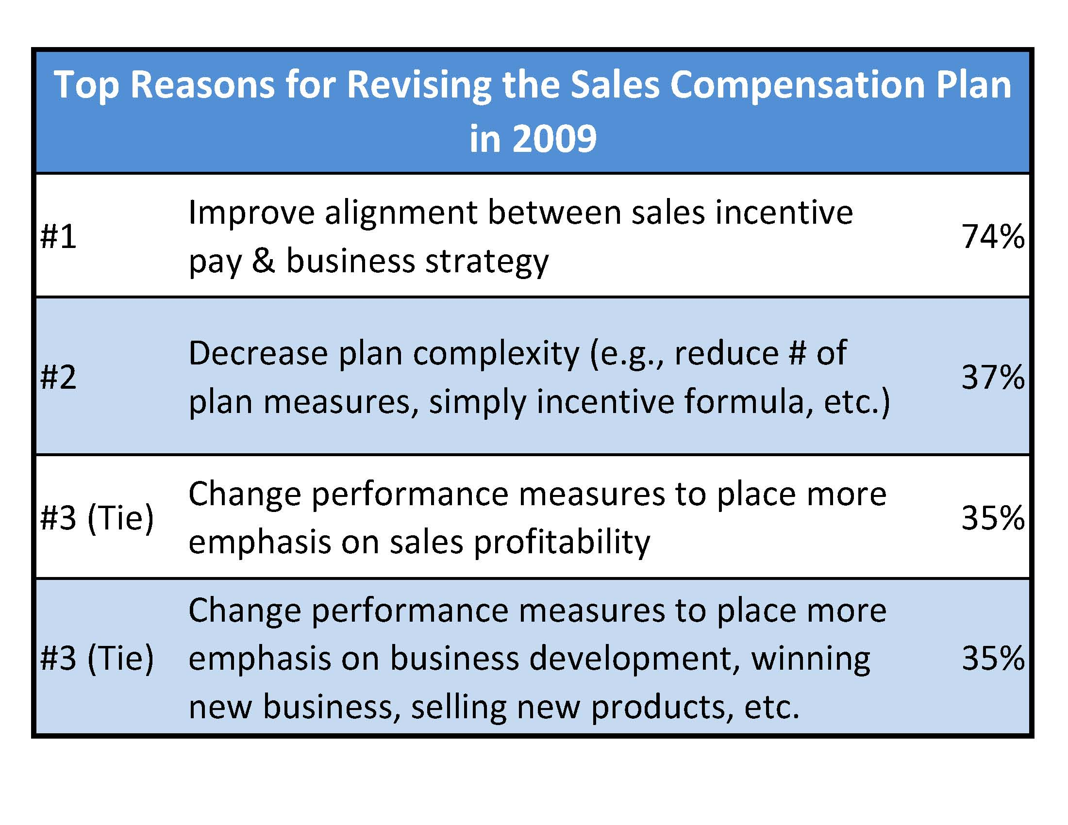 Compensation Force The State Of The Sales Comp Plan Review
