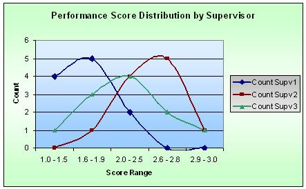 Perf Score Distribution