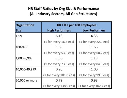 HR Staff Ratios
