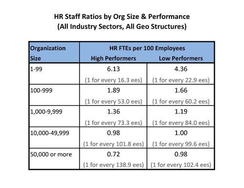 HR Staff Ratios