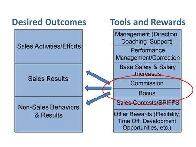 Sales Rewards