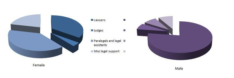 Legal male and female