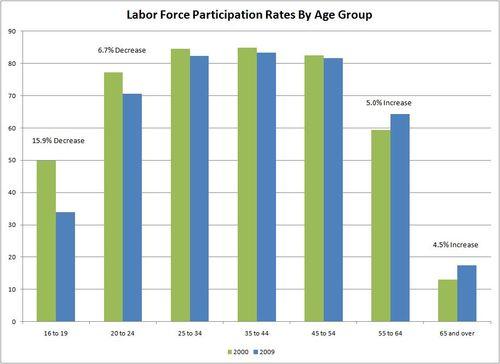 Labor force participation rates