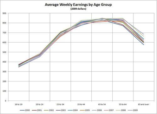 Age earnings profile