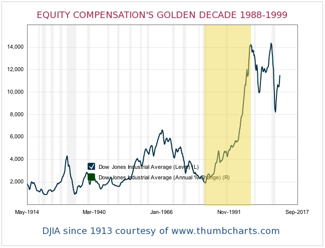 EQUITY COMPENSATION GOLDEN DECADE