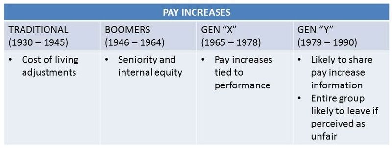 Pay increases