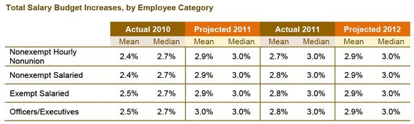 SalaryIncreases2012