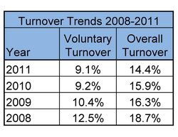 2008-2011 Turnover Rates