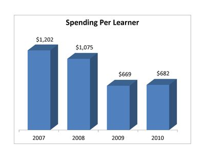 LearningSpend