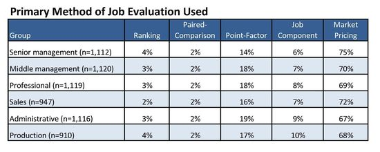 Job Evaluation Chart