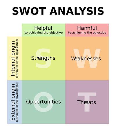 2000px-SWOT_en_svg