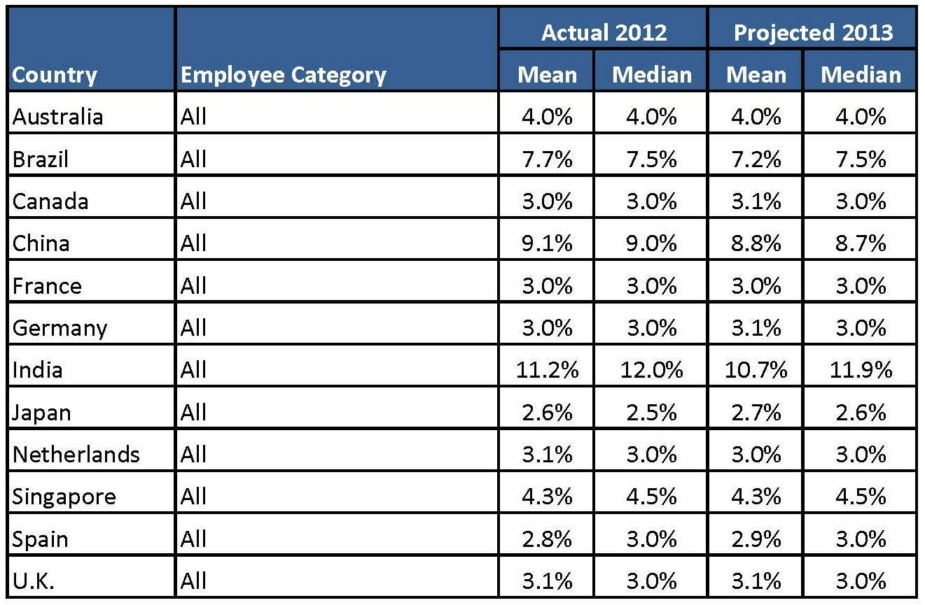 compensation force early salary increase outlook more details and the top level worldatwork report itself can be found here