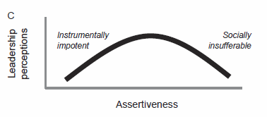 Assertiveness distribution