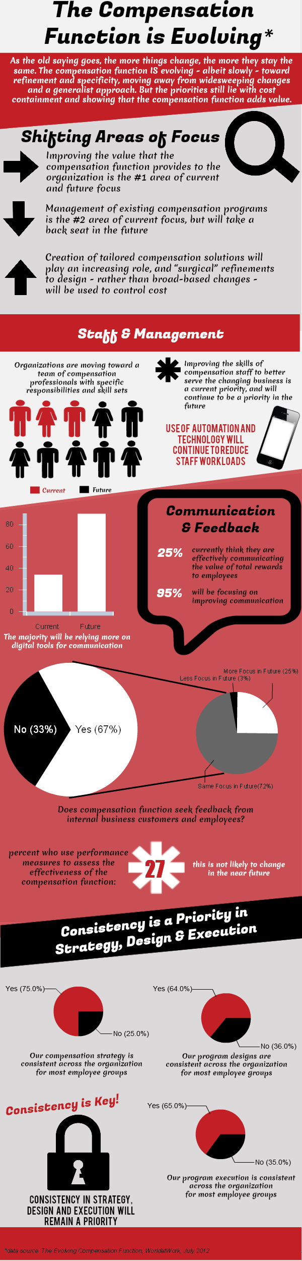 Compcafeinfographic