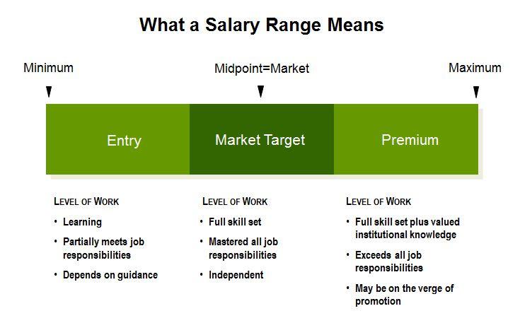 Salaryrange-development