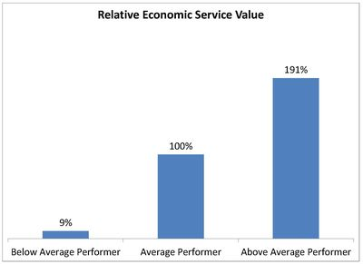 Relative Economic Service Value