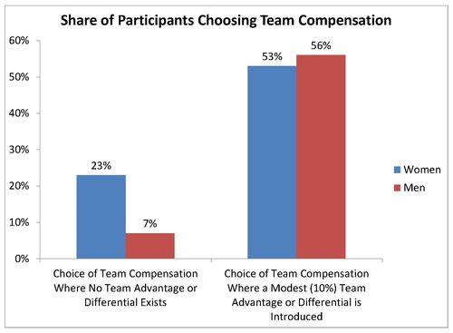 Gender & Team Compensation