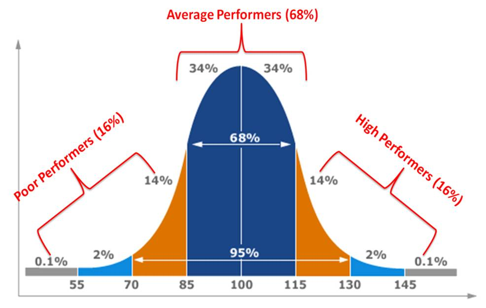 how to create a bell curve