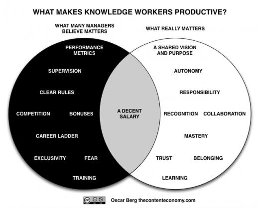 Productivity_Venn_diagram