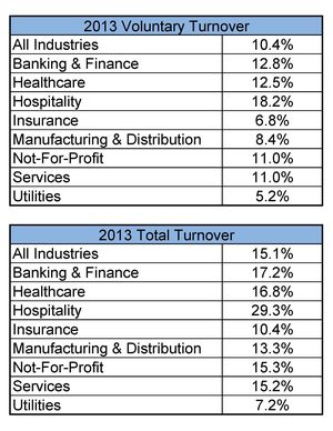 2013 Turnover Rates