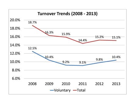 2013 Turnover Trends