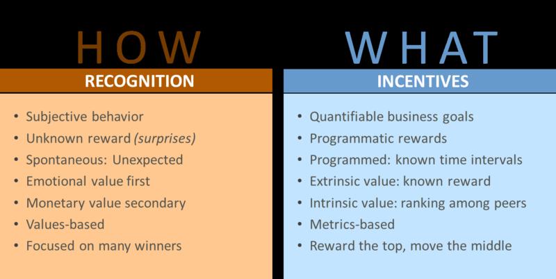 IncentivesVsRecognition_Updated