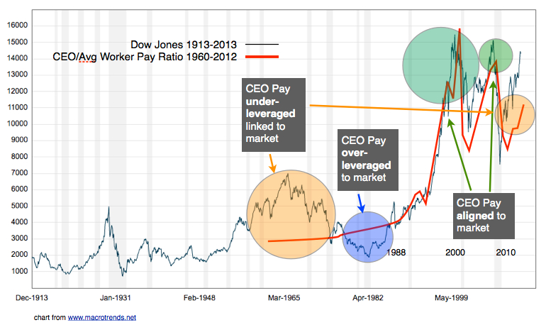 Golden decade ceo pay ratio