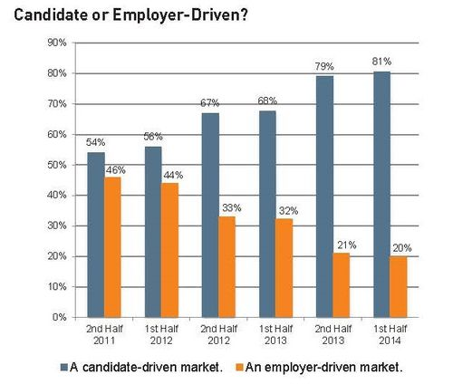 Candidate Or Employer