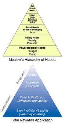 Maslow stackedcomparison