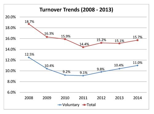 2014 Turnover Trends