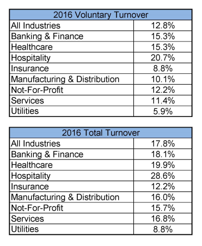 2016 Turnover Rates