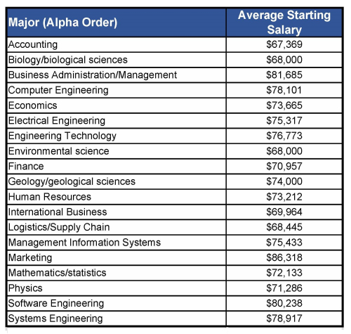 Computer Engineering Degree Starting Salary