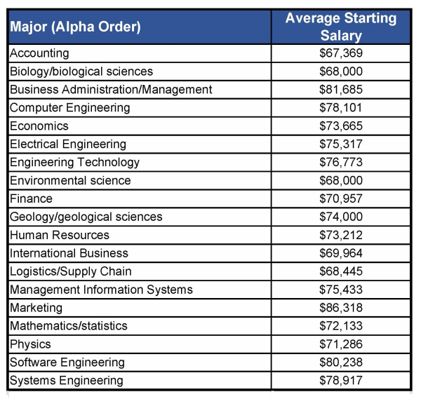 Compensation Force: A Look At Master's Degree Graduate