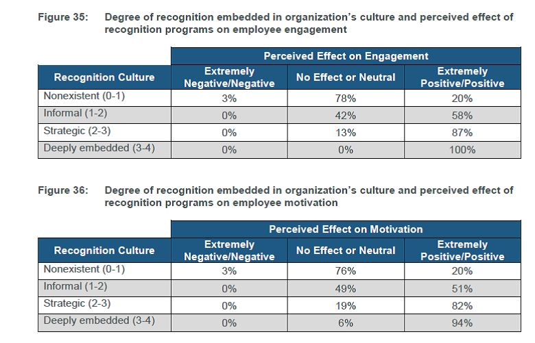 Recognition culture