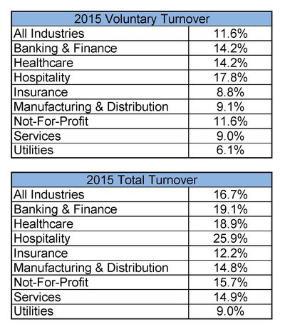 2015 Turnover Rates