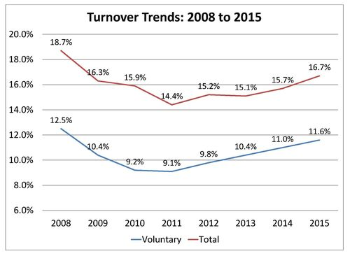 2015 Turnover Rates Chart1