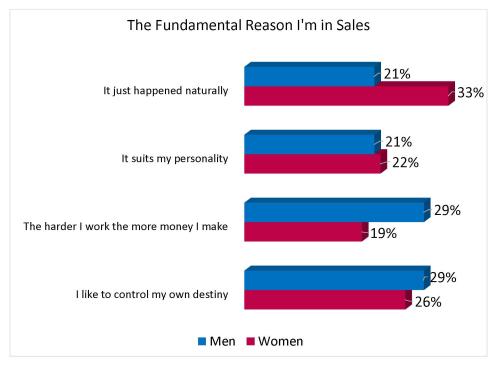 The Reason Sales