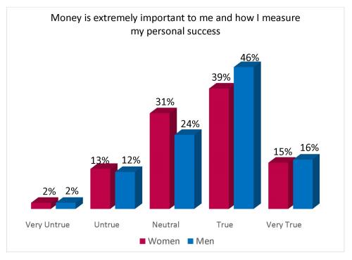 Money Is Important