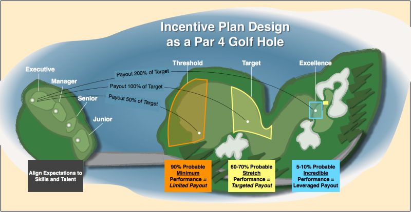 Infographic Par 4 golf hole