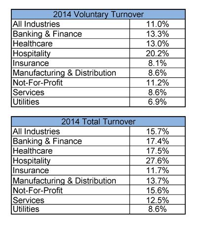 2014 Turnover Rates