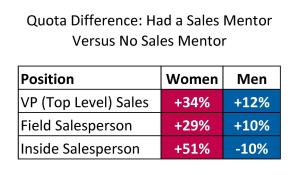 Sales Mentor