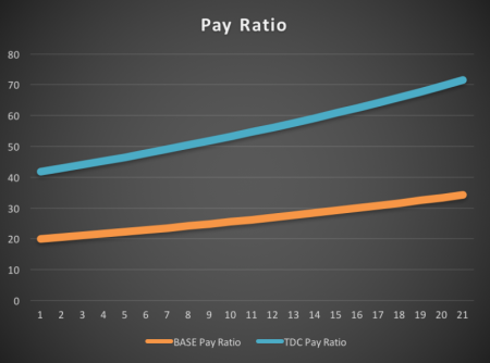 PayRatio