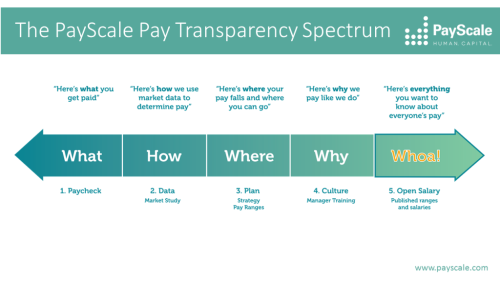 Payscale-pay-transparency-spectrumb-1024x576