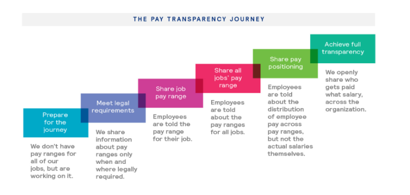 The Pay Transparency Journey  Mercer  June 21  2019
